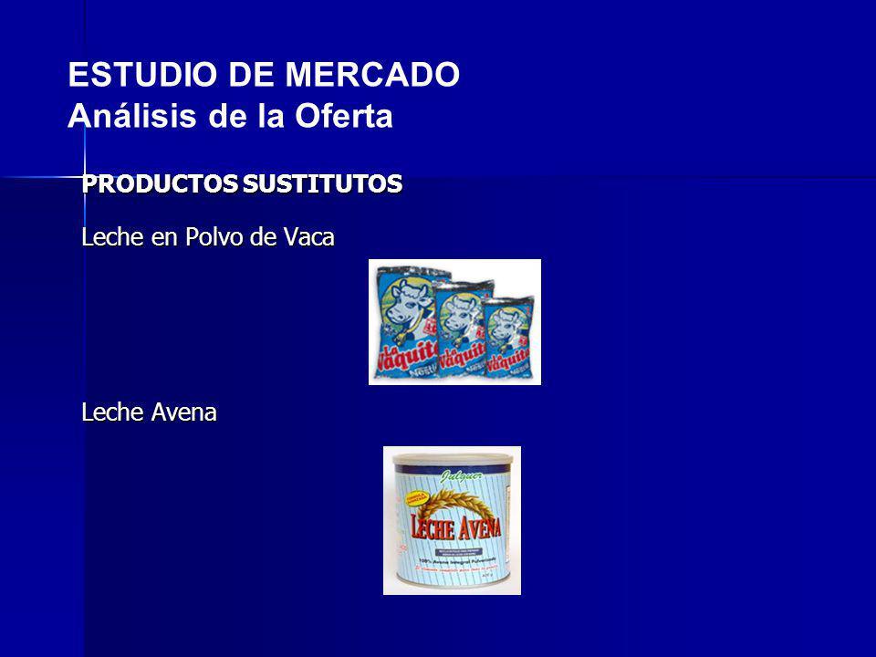 PRODUCTOS SUSTITUTOS Leche en Polvo de Vaca Leche Avena