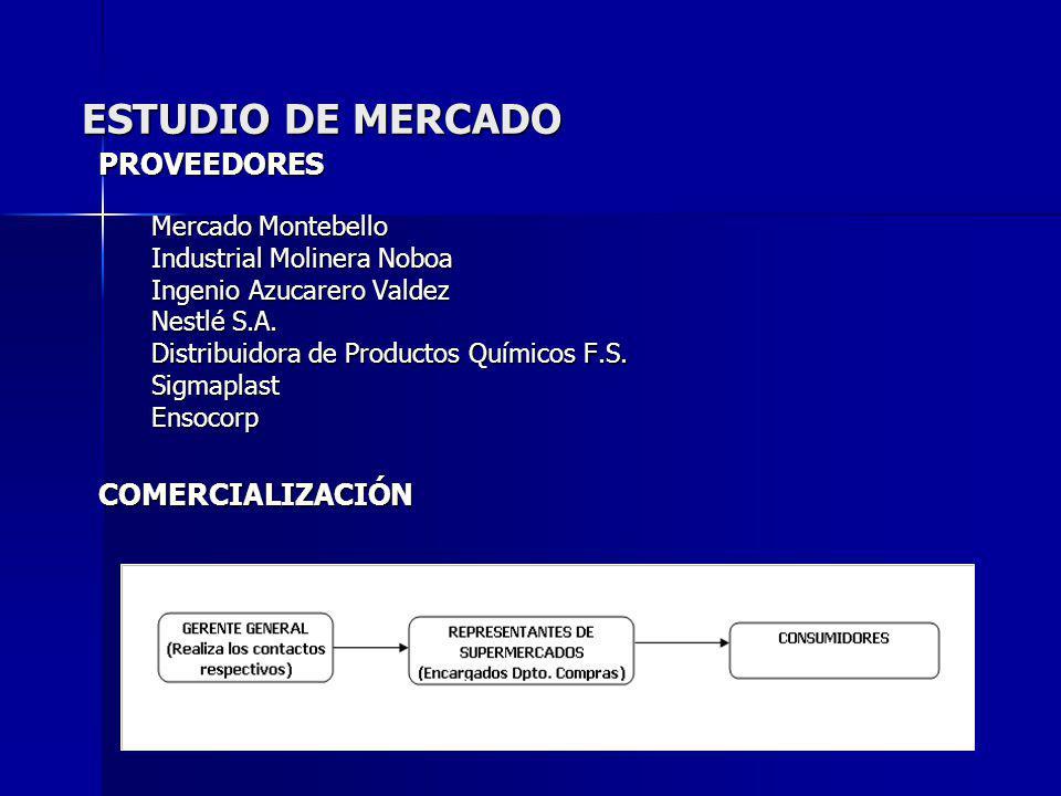 ESTUDIO DE MERCADO PROVEEDORES COMERCIALIZACIÓN Mercado Montebello