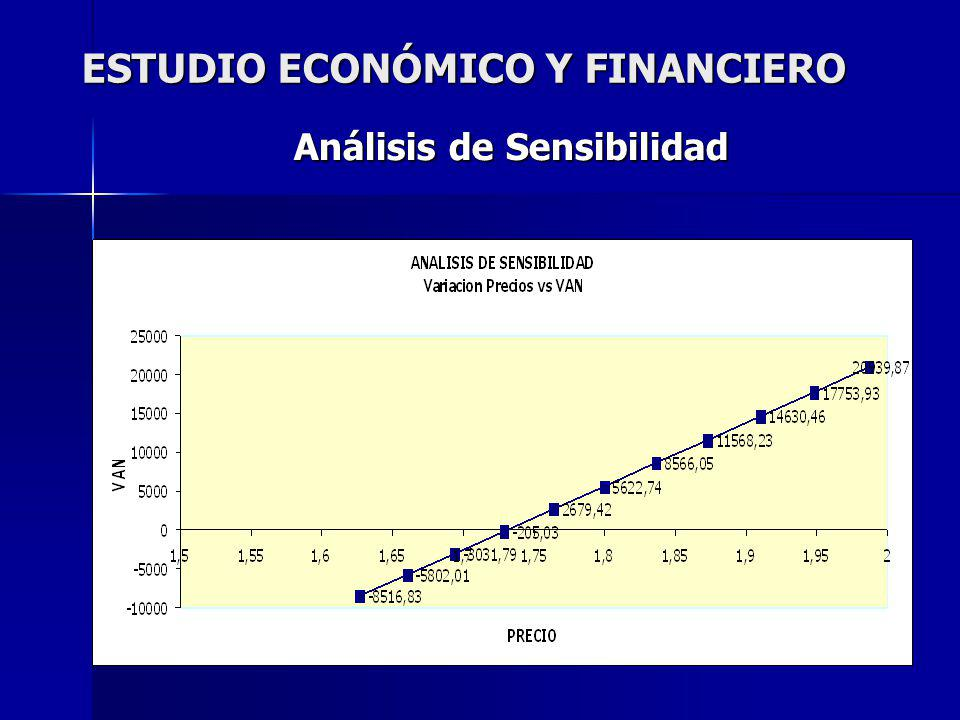 ESTUDIO ECONÓMICO Y FINANCIERO