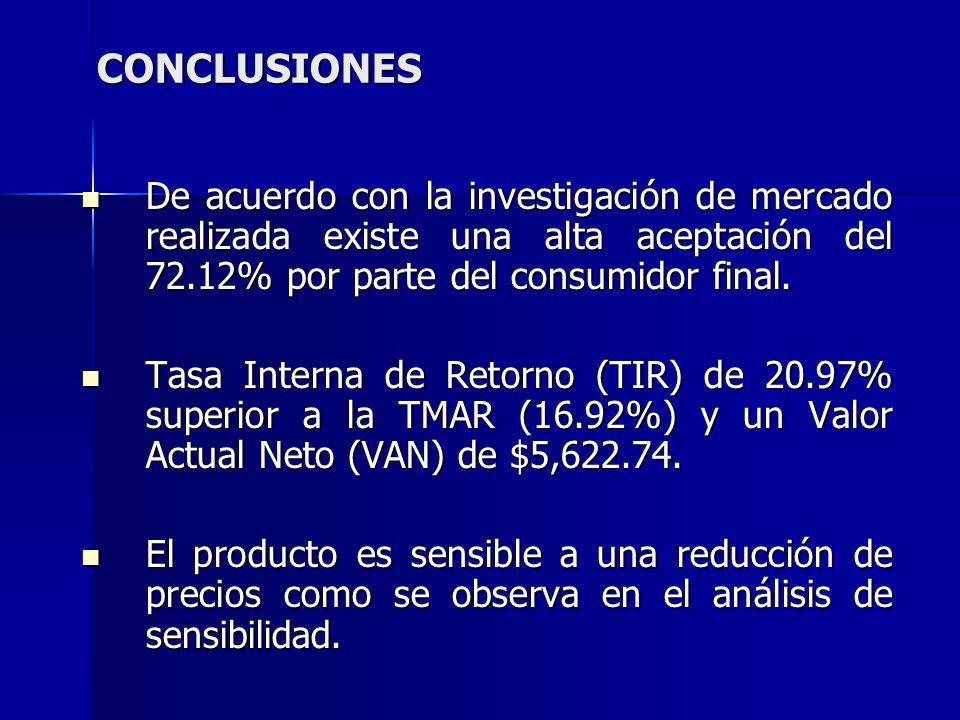 CONCLUSIONES De acuerdo con la investigación de mercado realizada existe una alta aceptación del 72.12% por parte del consumidor final.