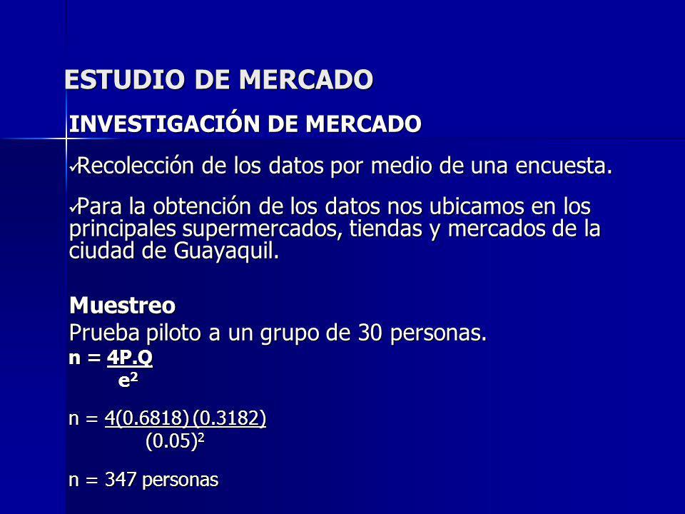 ESTUDIO DE MERCADO INVESTIGACIÓN DE MERCADO