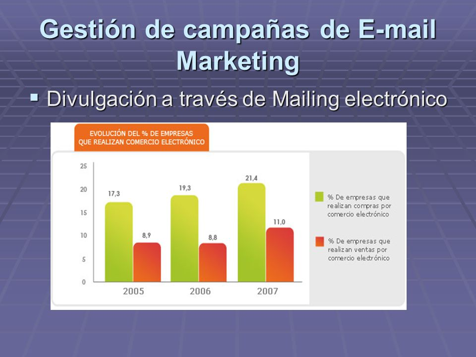 Gestión de campañas de E-mail Marketing