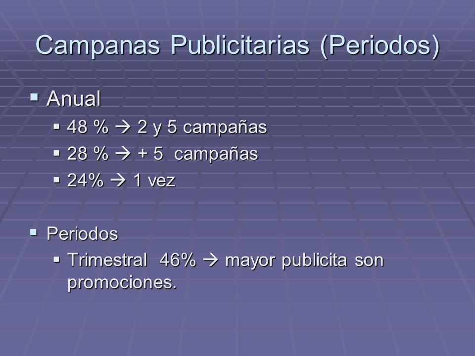 Campanas Publicitarias (Periodos)