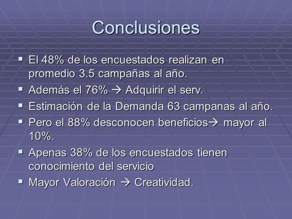 Conclusiones El 48% de los encuestados realizan en promedio 3.5 campañas al año. Además el 76%  Adquirir el serv.