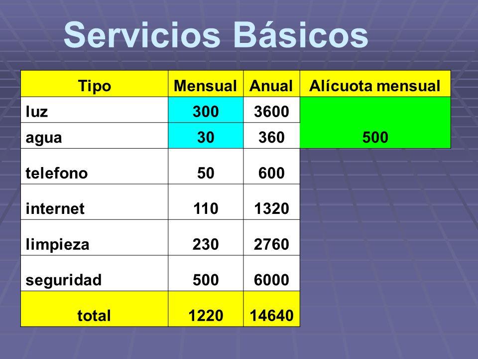 Servicios Básicos Tipo Mensual Anual Alícuota mensual luz 300 3600 500