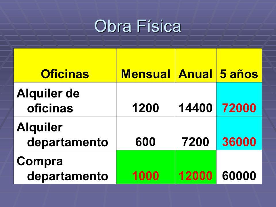 Obra Física Oficinas Mensual Anual 5 años Alquiler de oficinas 1200