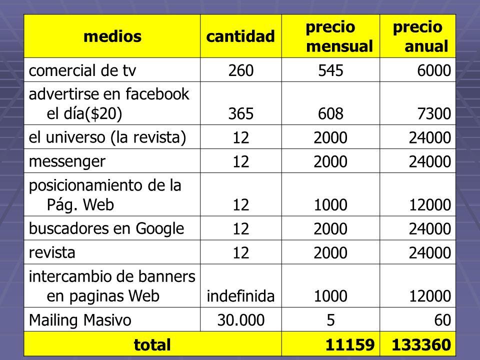 medios cantidad. precio mensual. precio anual. comercial de tv. 260. 545. 6000. advertirse en facebook el día($20)