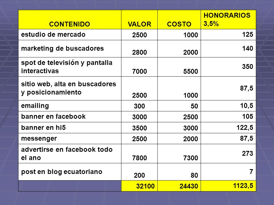 CONTENIDO VALOR. COSTO. HONORARIOS 3,5% estudio de mercado. 2500. 1000. 125. marketing de buscadores.