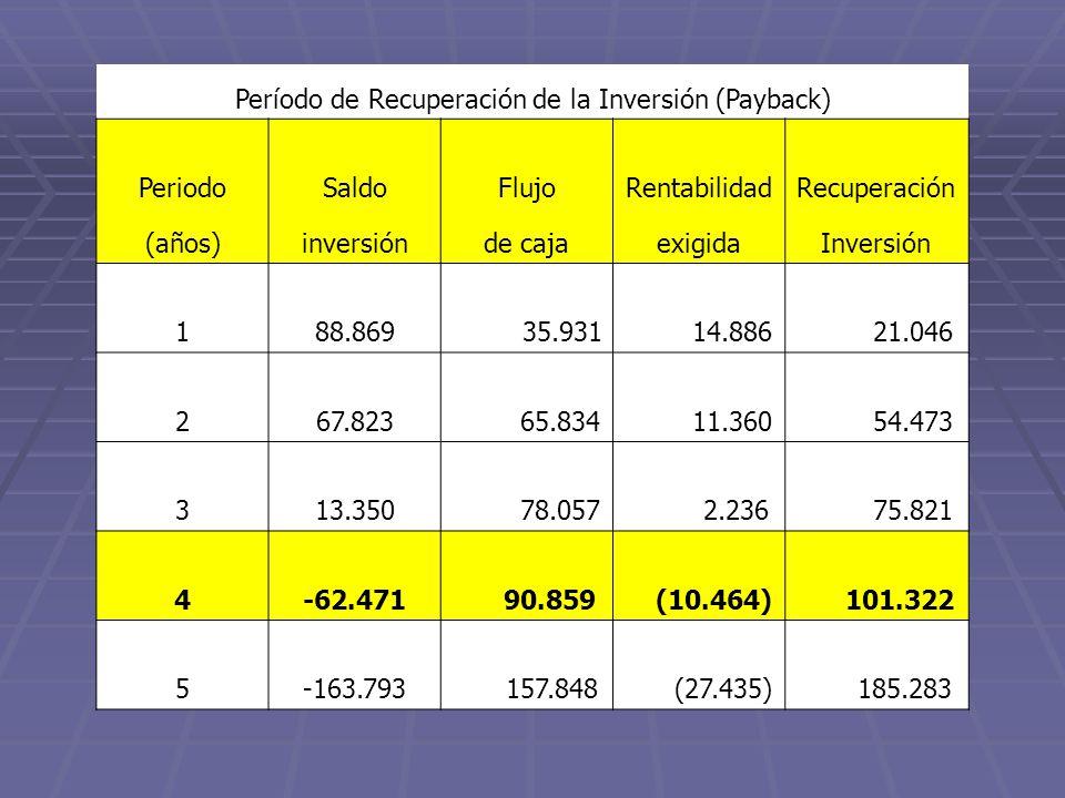 Período de Recuperación de la Inversión (Payback)