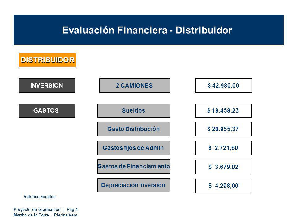 Evaluación Financiera - Distribuidor