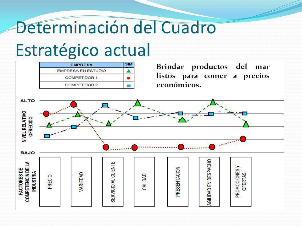 Determinación del Cuadro Estratégico actual