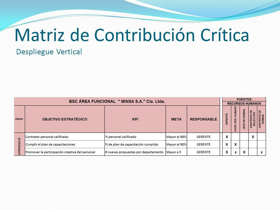 Matriz de Contribución Crítica Despliegue Vertical