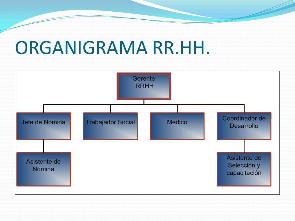 ORGANIGRAMA RR.HH.