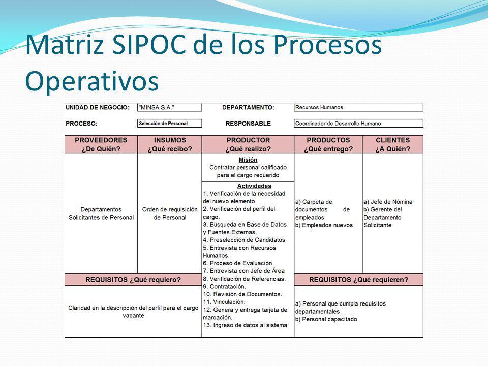 Matriz SIPOC de los Procesos Operativos