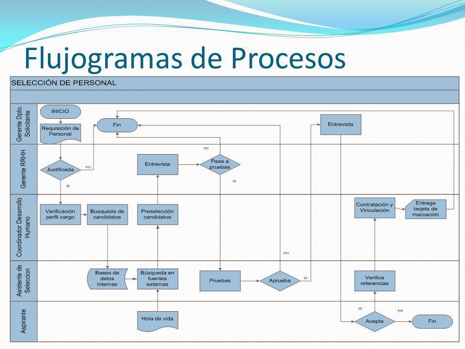 Flujogramas de Procesos Selección de personal