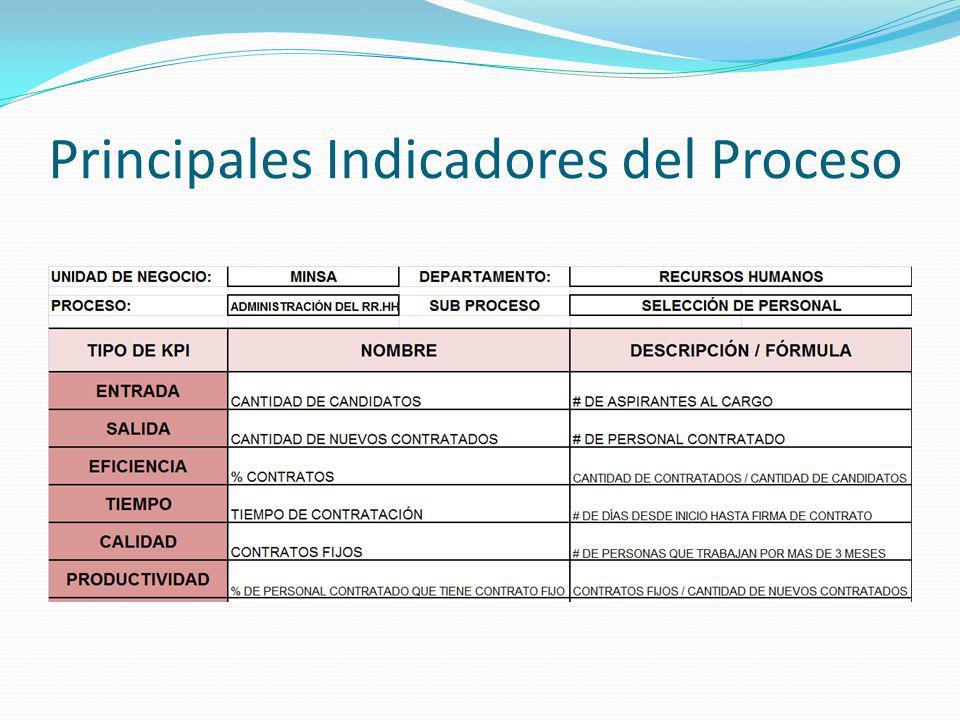 Principales Indicadores del Proceso