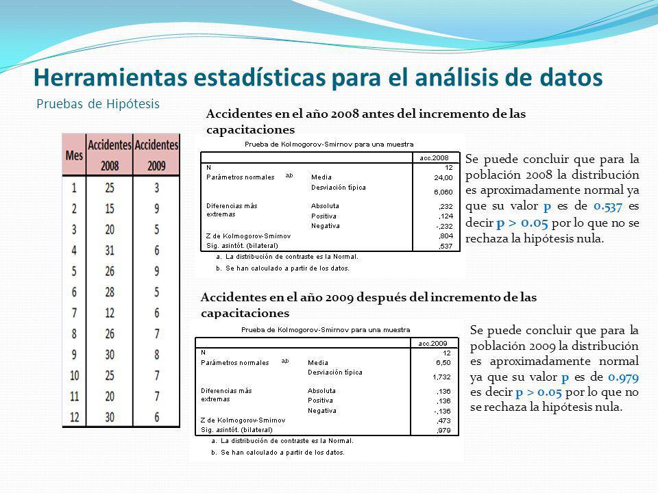 Herramientas estadísticas para el análisis de datos Pruebas de Hipótesis