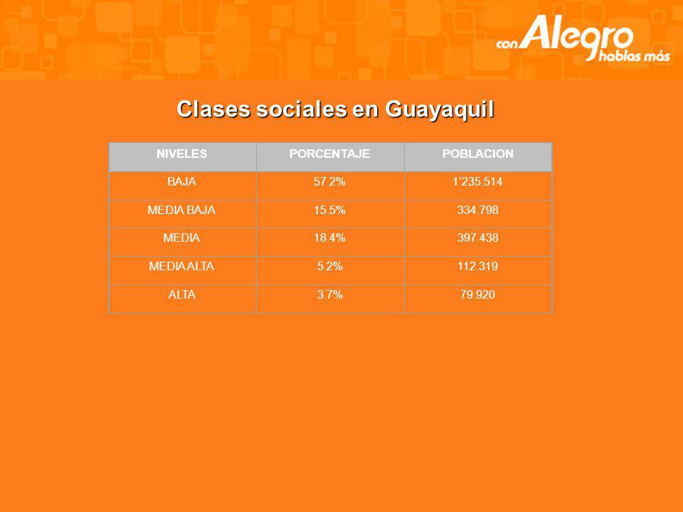 Clases sociales en Guayaquil