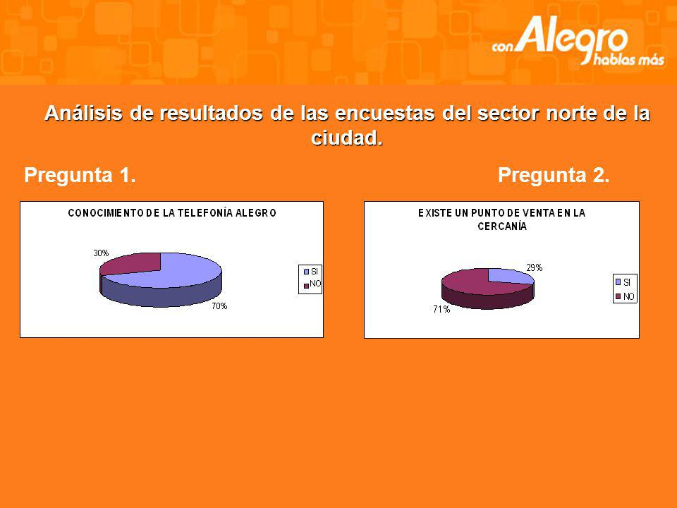 Análisis de resultados de las encuestas del sector norte de la ciudad.