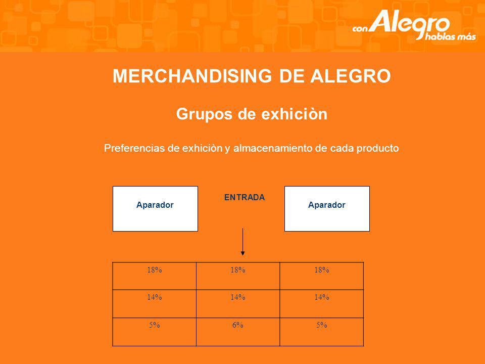 MERCHANDISING DE ALEGRO Grupos de exhiciòn Preferencias de exhiciòn y almacenamiento de cada producto