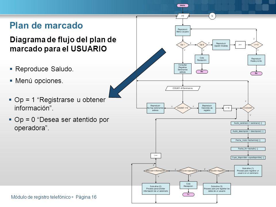 Plan de marcado Diagrama de flujo del plan de marcado para el USUARIO