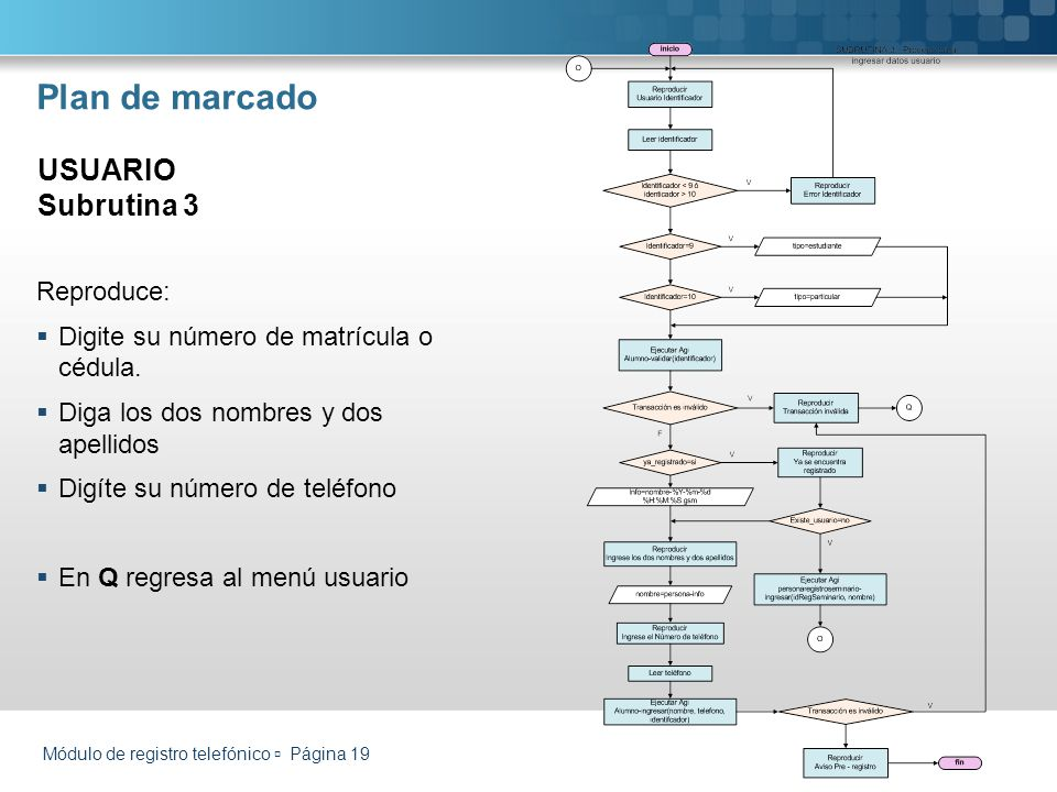 Plan de marcado USUARIO Subrutina 3 Reproduce: