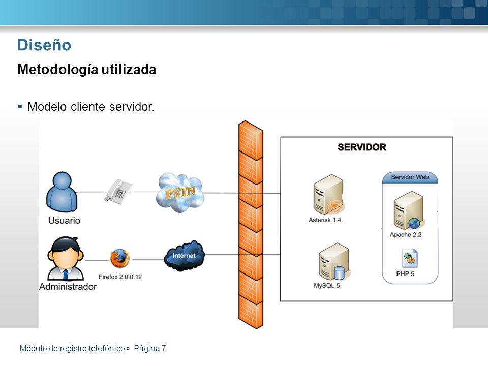 Diseño Metodología utilizada Modelo cliente servidor.
