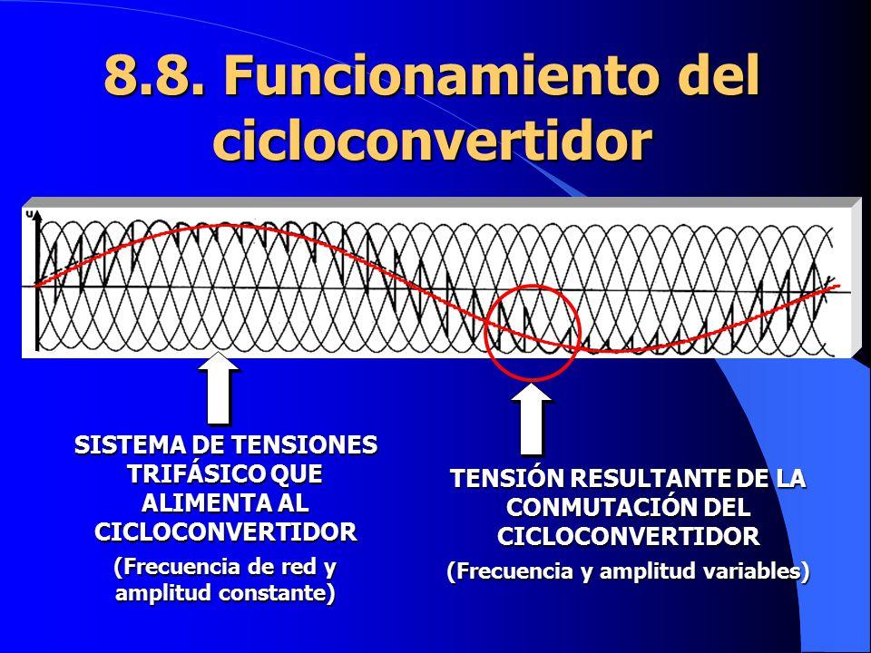 8.8. Funcionamiento del cicloconvertidor