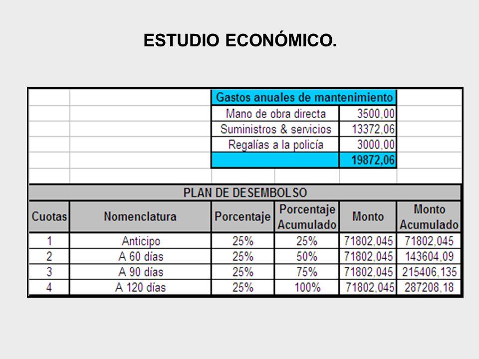 ESTUDIO ECONÓMICO.