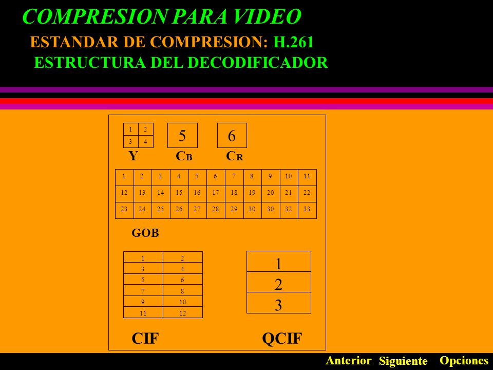 COMPRESION PARA VIDEO ESTANDAR DE COMPRESION: H.261
