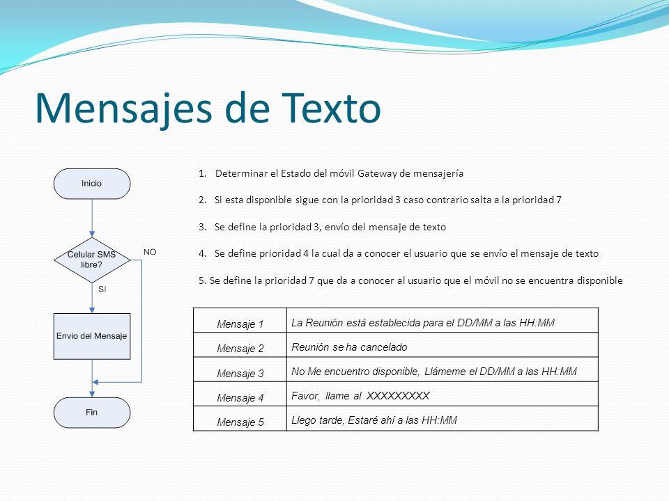 Mensajes de Texto Determinar el Estado del móvil Gateway de mensajería