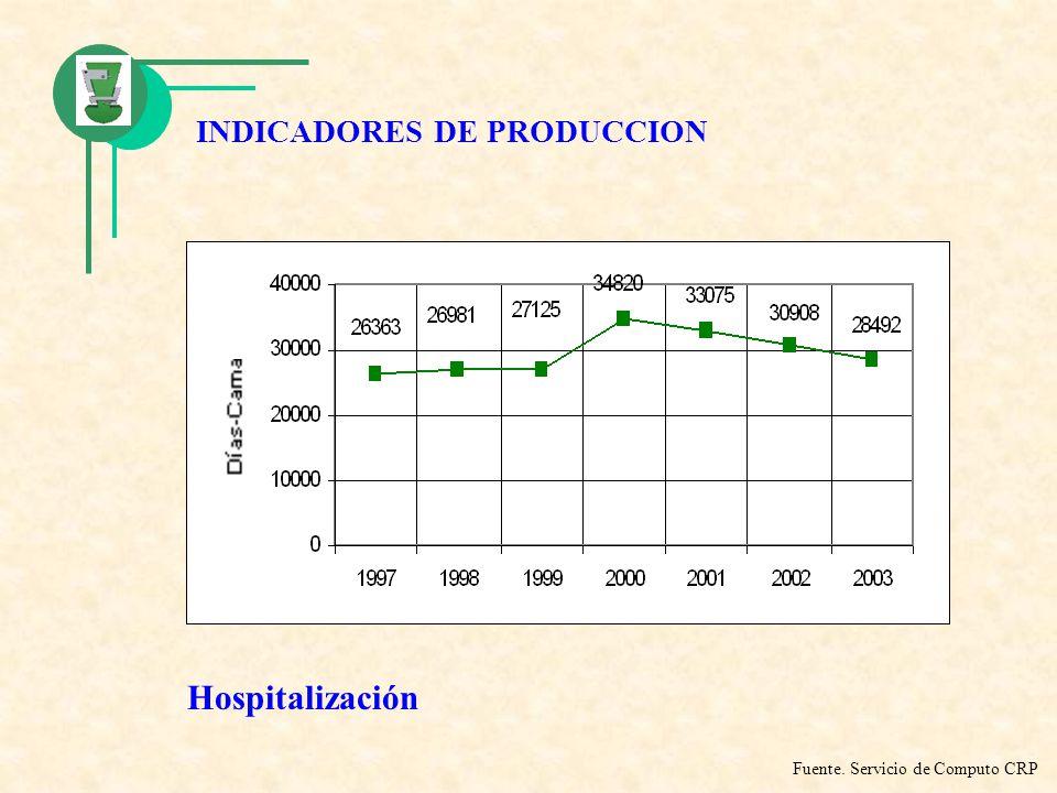 Hospitalización INDICADORES DE PRODUCCION