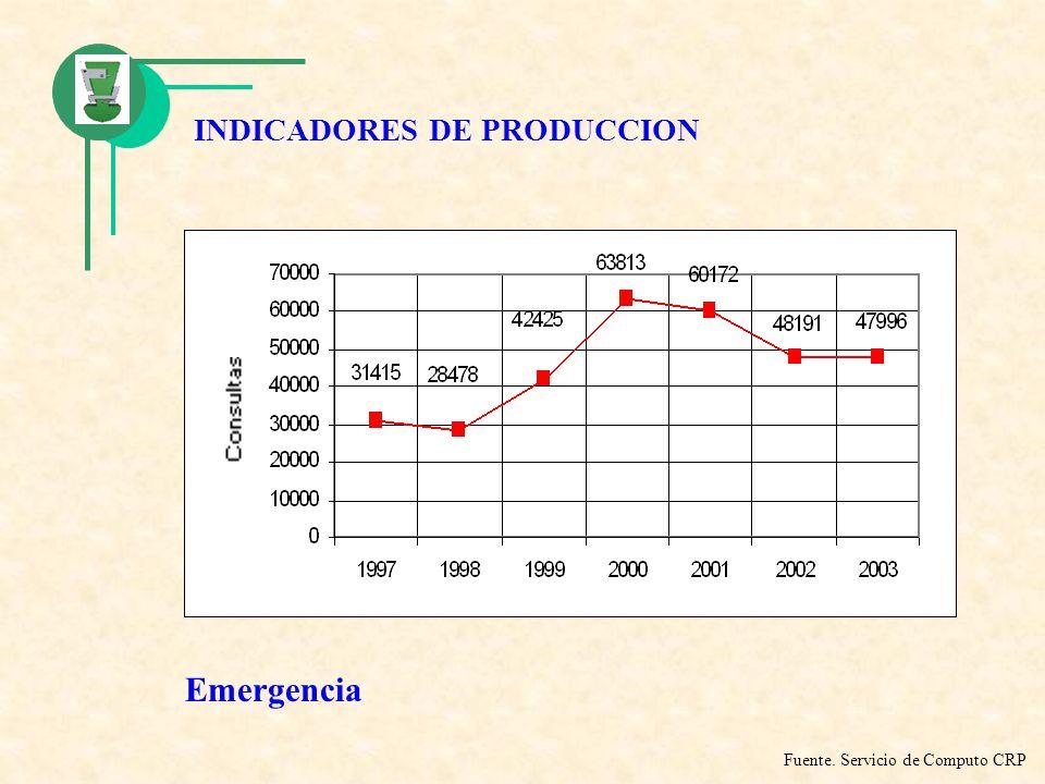 INDICADORES DE PRODUCCION
