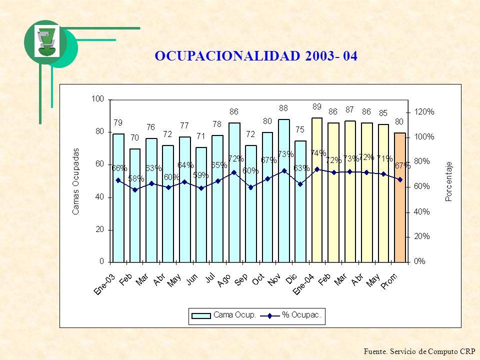 OCUPACIONALIDAD 2003- 04 Fuente. Servicio de Computo CRP