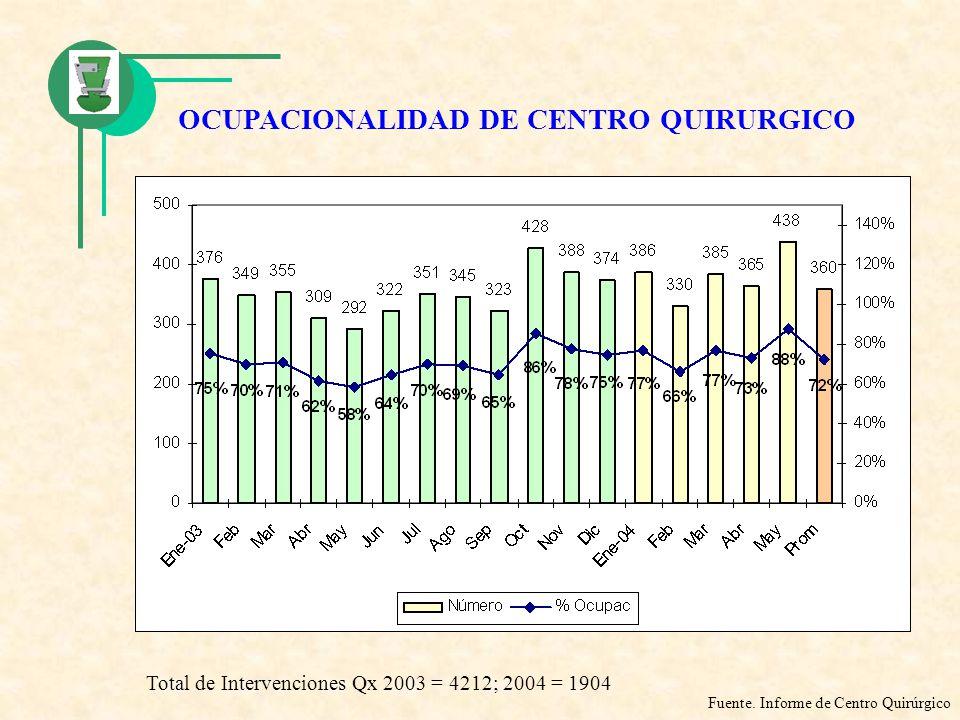 OCUPACIONALIDAD DE CENTRO QUIRURGICO