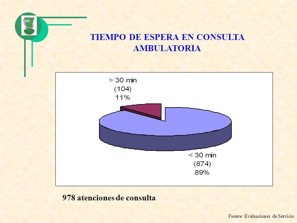TIEMPO DE ESPERA EN CONSULTA AMBULATORIA