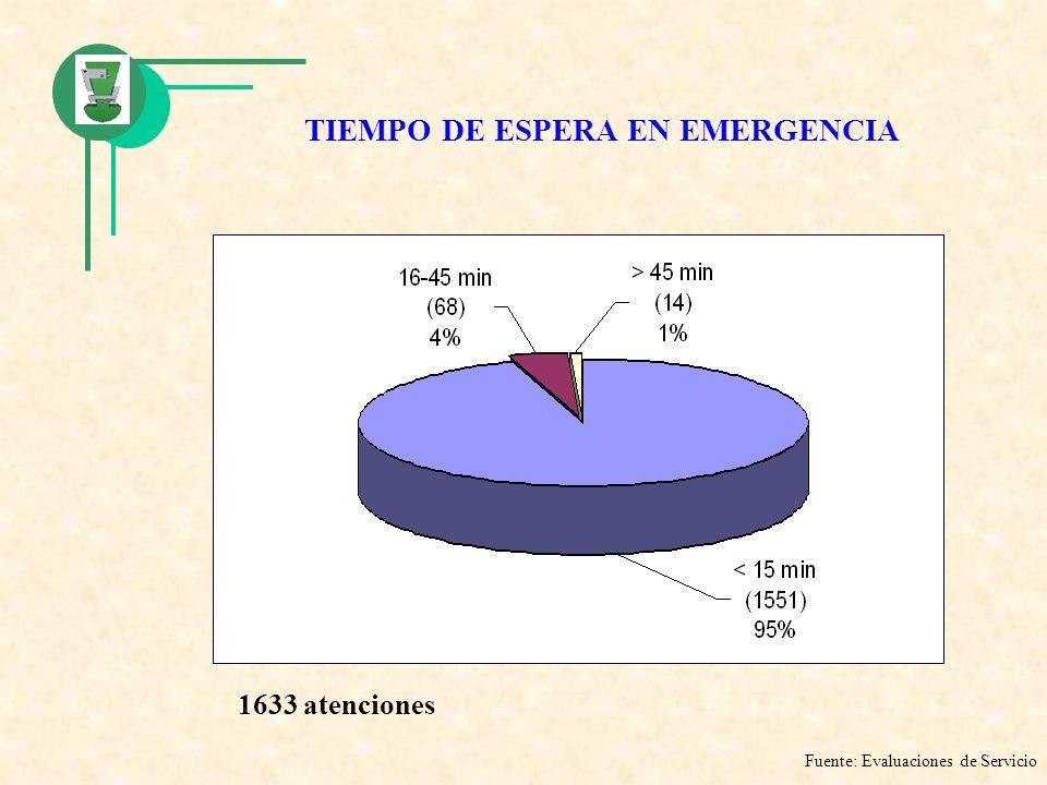 TIEMPO DE ESPERA EN EMERGENCIA