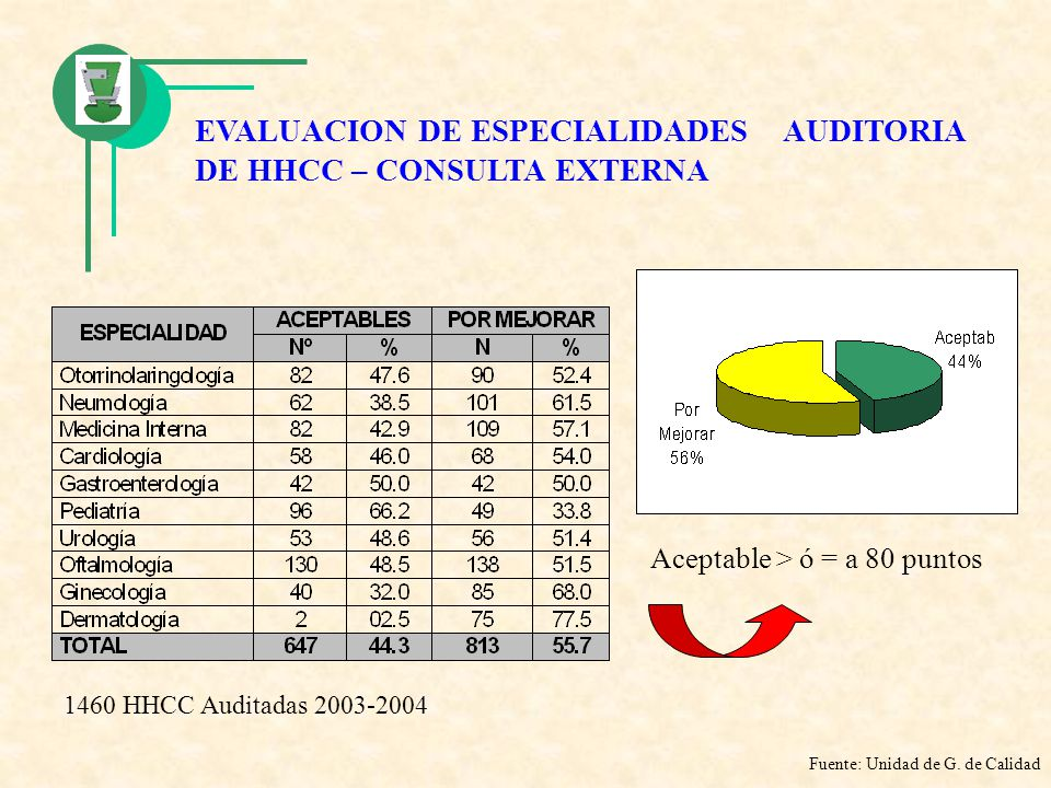 EVALUACION DE ESPECIALIDADES AUDITORIA DE HHCC – CONSULTA EXTERNA