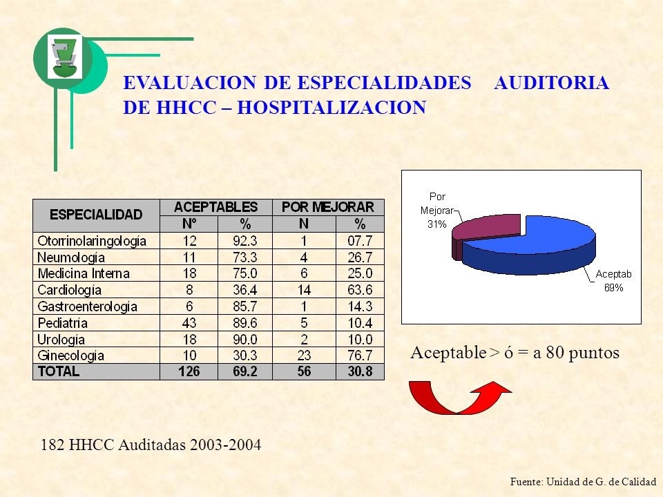 EVALUACION DE ESPECIALIDADES AUDITORIA DE HHCC – HOSPITALIZACION