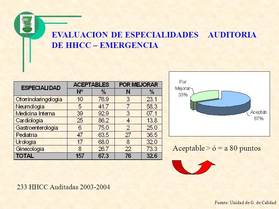 EVALUACION DE ESPECIALIDADES AUDITORIA DE HHCC – EMERGENCIA