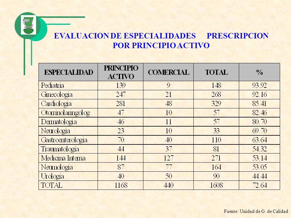 EVALUACION DE ESPECIALIDADES PRESCRIPCION POR PRINCIPIO ACTIVO
