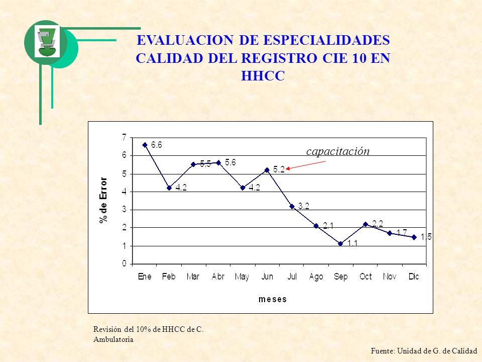 EVALUACION DE ESPECIALIDADES CALIDAD DEL REGISTRO CIE 10 EN HHCC