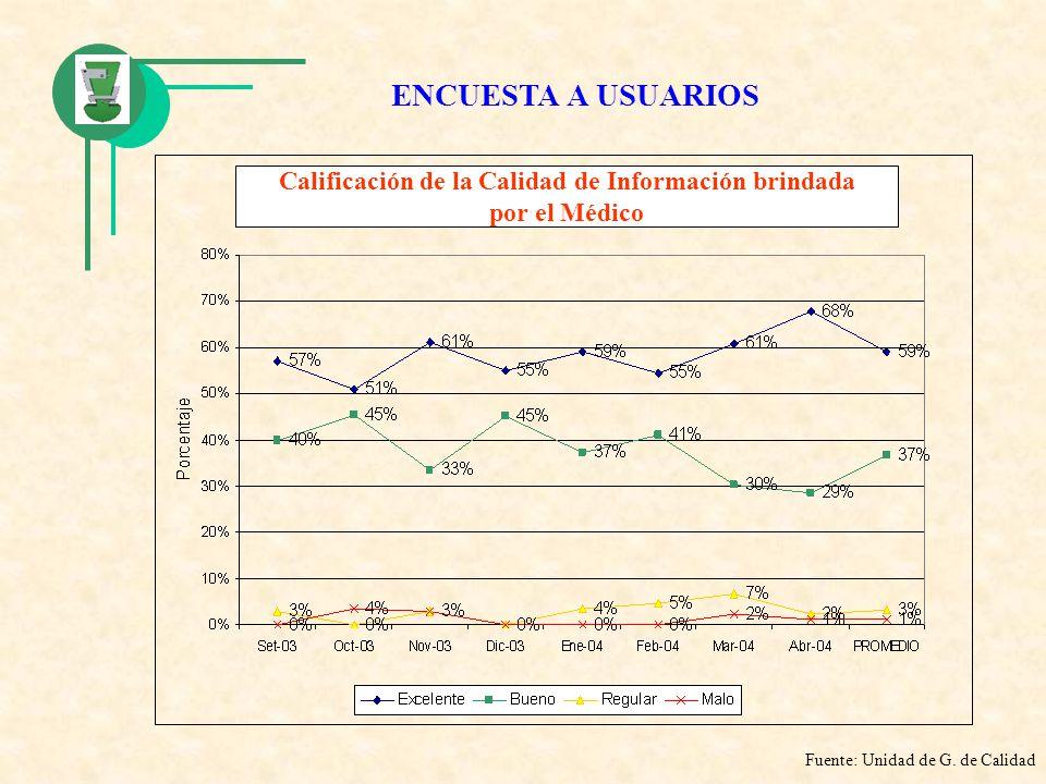 Calificación de la Calidad de Información brindada