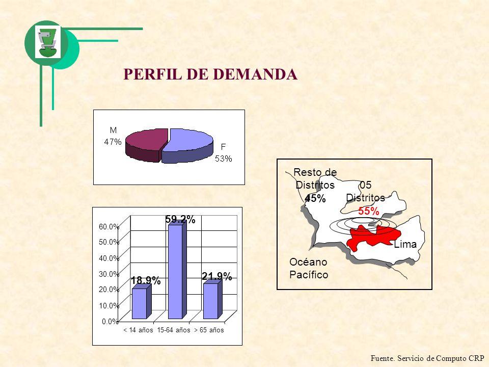 PERFIL DE DEMANDA Resto de Distritos 45% 05 Distritos 55% 59.2% Lima