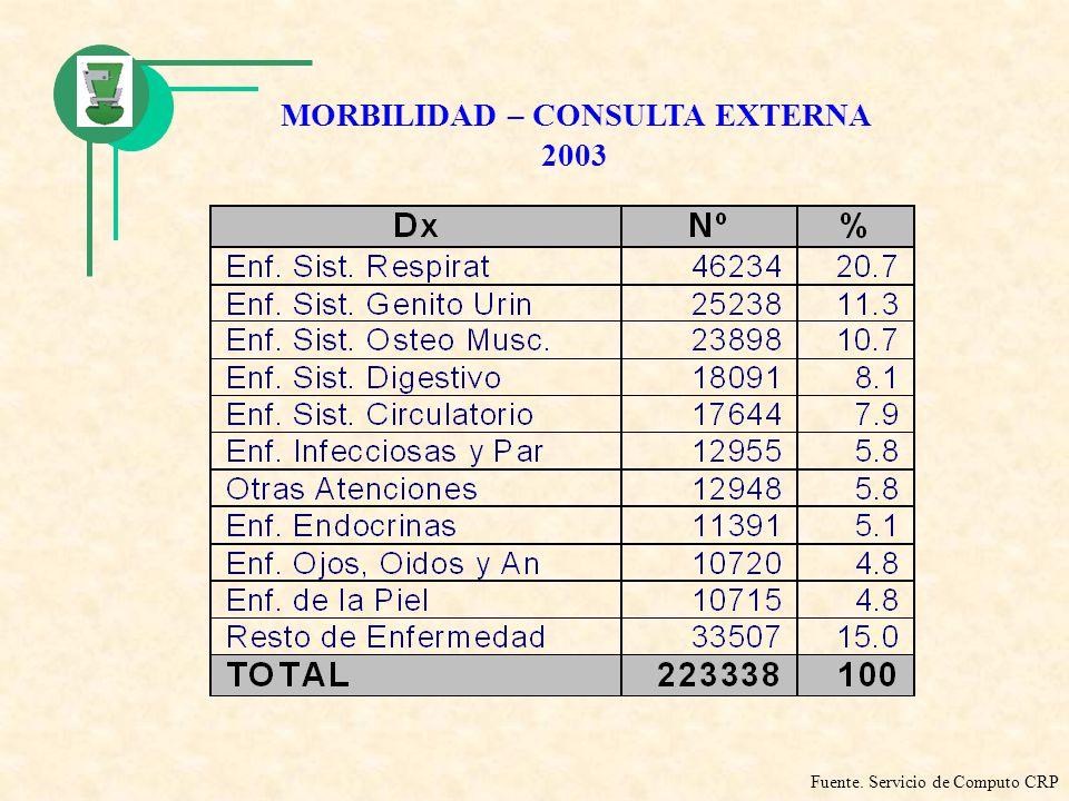 MORBILIDAD – CONSULTA EXTERNA 2003