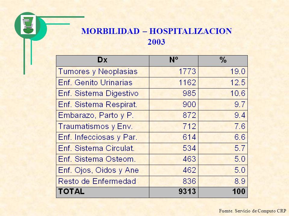 MORBILIDAD – HOSPITALIZACION 2003
