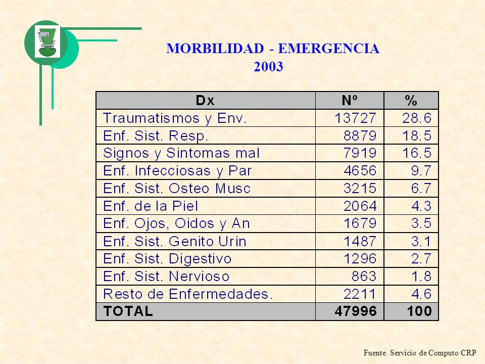 MORBILIDAD - EMERGENCIA 2003