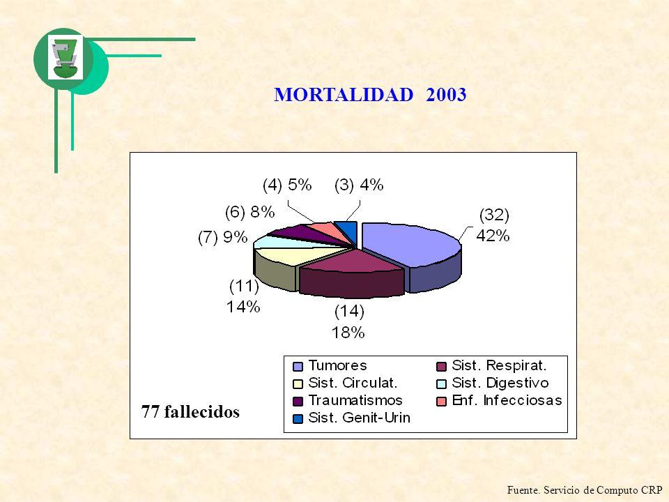 MORTALIDAD 2003 77 fallecidos Fuente. Servicio de Computo CRP
