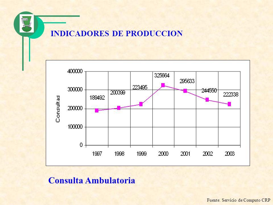 Consulta Ambulatoria INDICADORES DE PRODUCCION