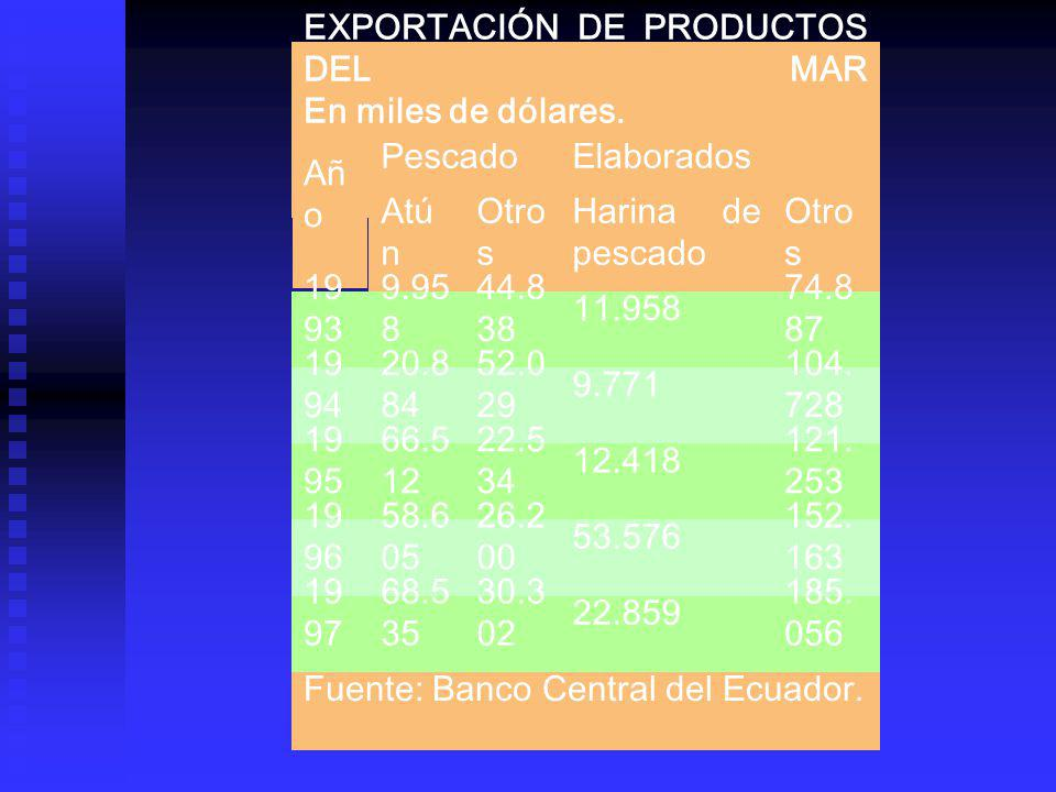 EXPORTACIÓN DE PRODUCTOS DEL MAR En miles de dólares.